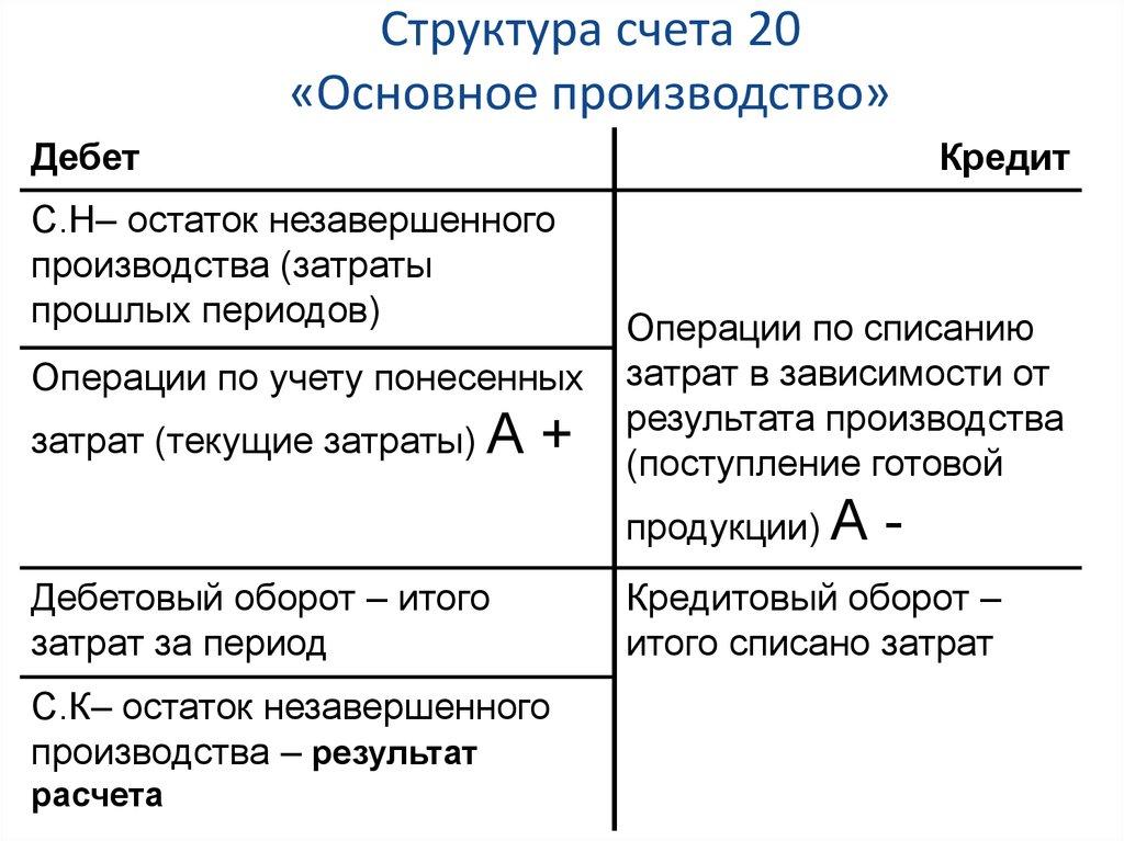 20 счет бухгалтерского учета для оказания услуг бухгалтерские услуги в тамбове цены