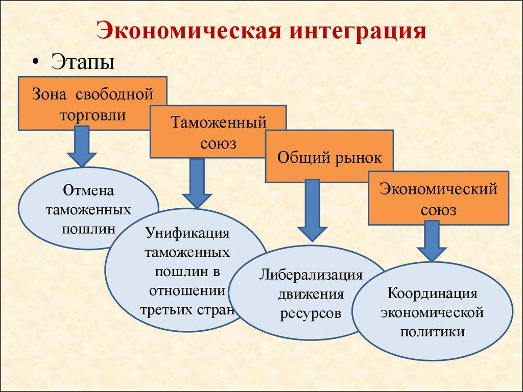 календарь интеграция как экономическая категория или позор