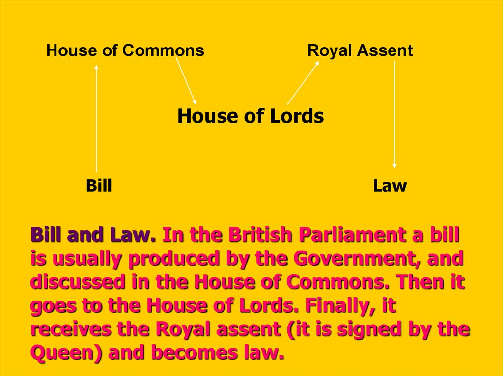 Bill and Law. In the British Parliament a bill is usually produced by the Government, and discussed in the House of Commons. Then it goes to the House of Lords. Finally, it receives the Royal assent (it is signed by the Queen) and becomes law.