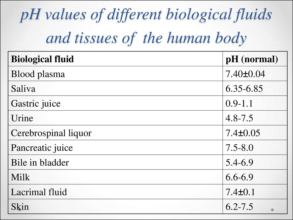 pH values of different biological fluids and tissues of the human body