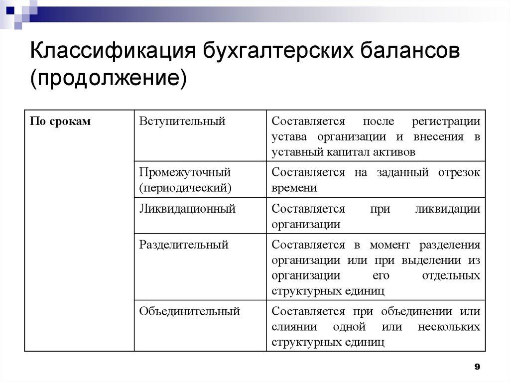 Баланса классификация шпаргалка статей
