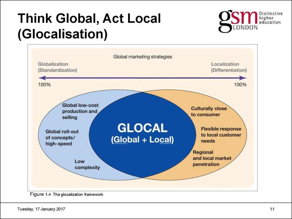 The Causes of Globalization in Marketing