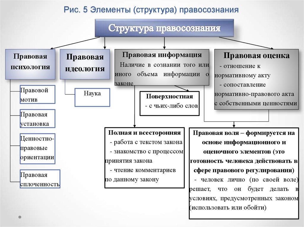 шпаргалка структура виды правосознания понятие и