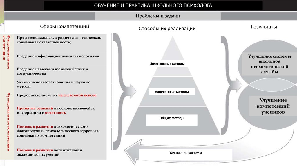 Цель психологической службы в концепции дубровиной