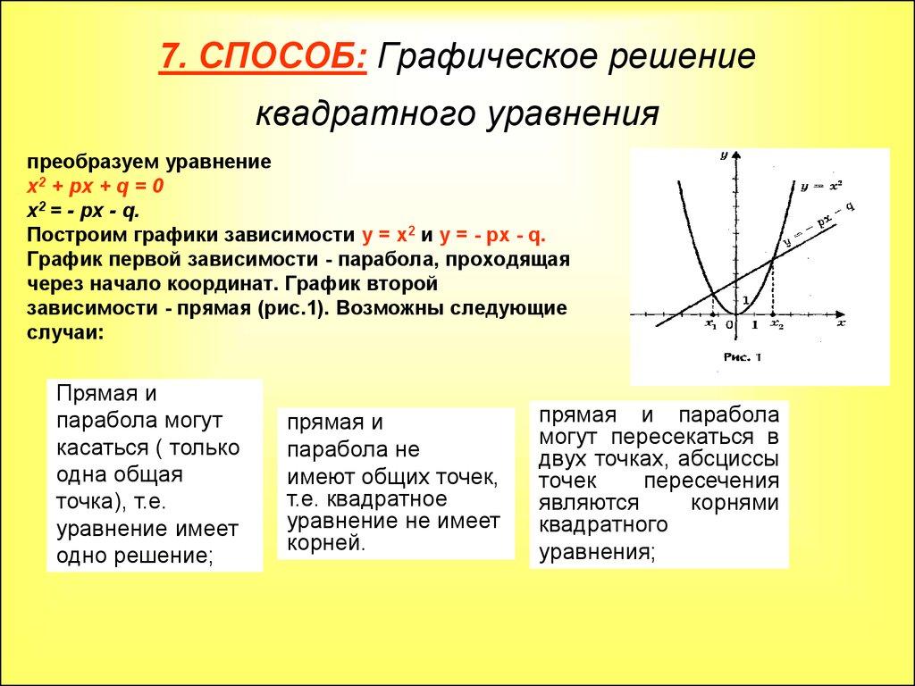 Графическое решение уравнений задачи решение задач по закон ома