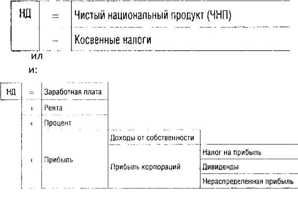 Базовая схема национальной экономики фото 569