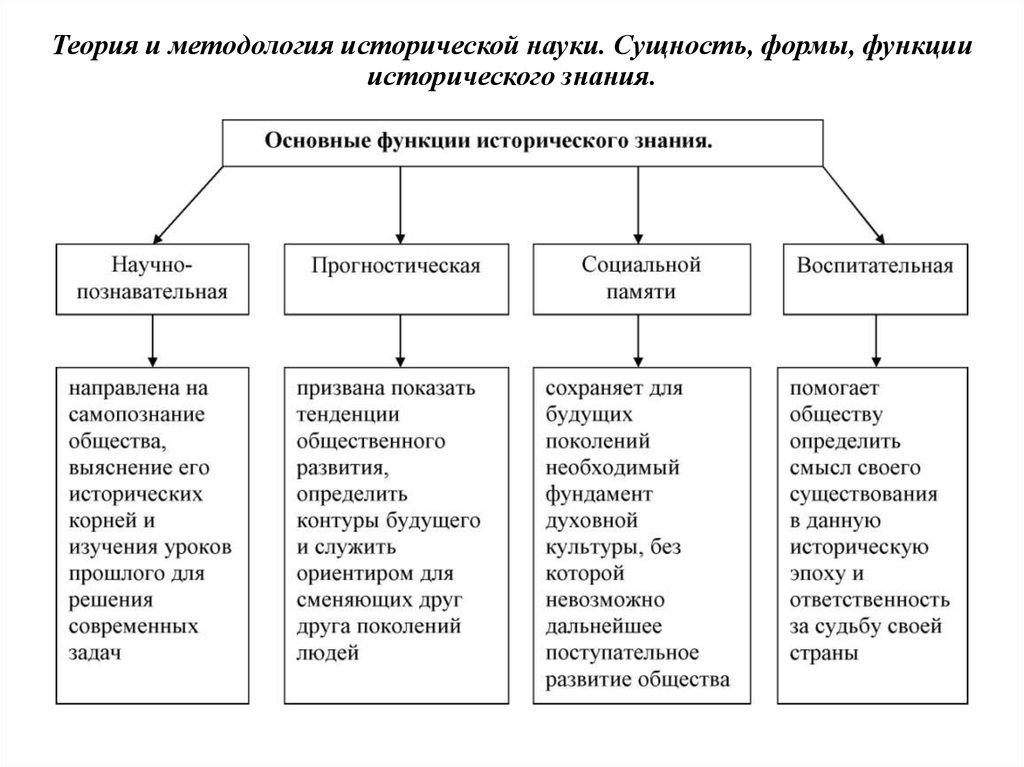функции шпаргалка формы знания сущность и исторического