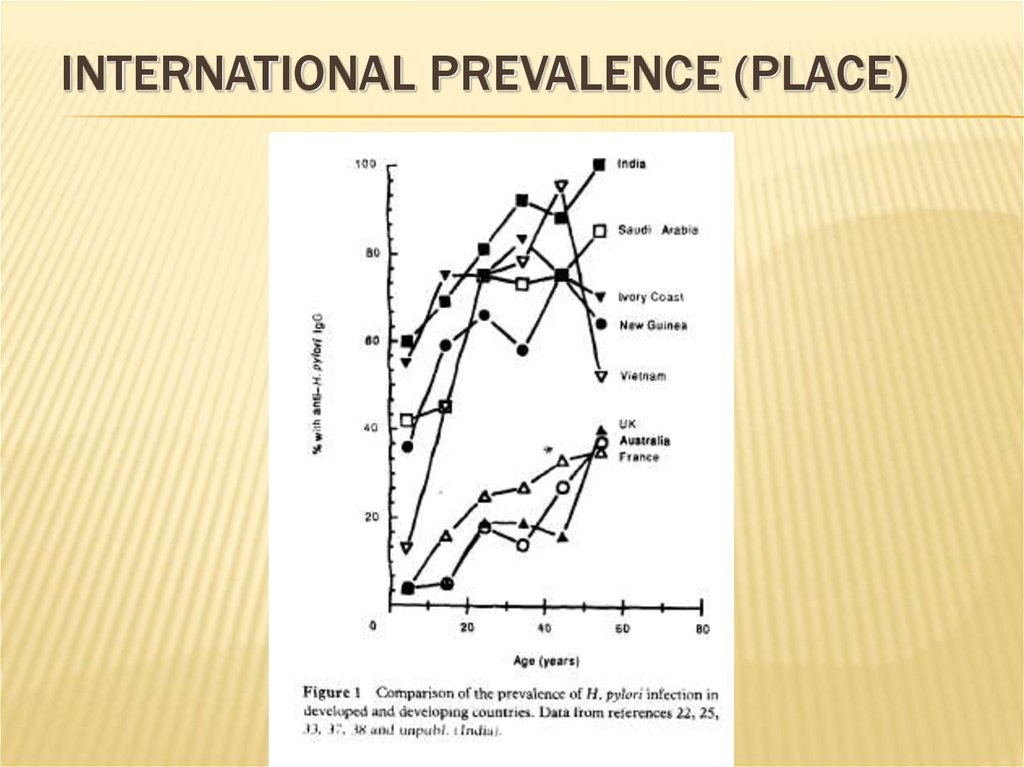 International prevalence (Place)
