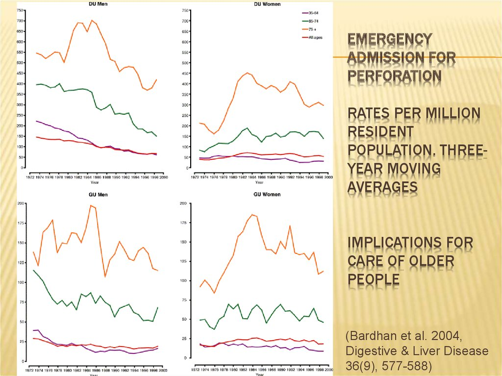 Emergency admission for perforation Rates per million resident population. Three-year moving averages Implications for care of