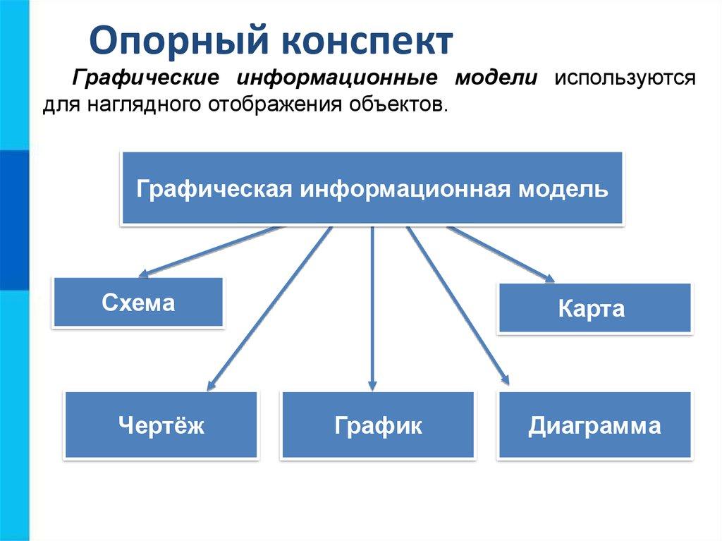 Доклад графические информационные модели 8234