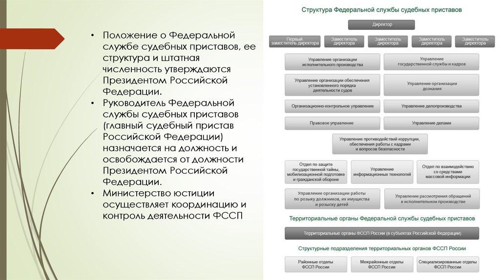 управление приставов россии