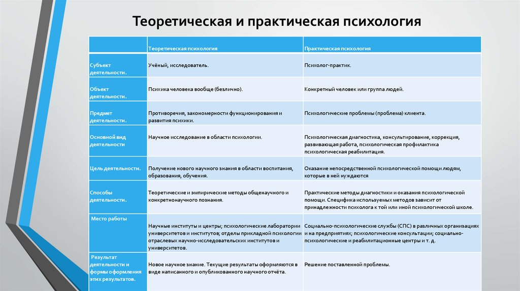 Различие Академической И Практической Психологии Шпаргалка