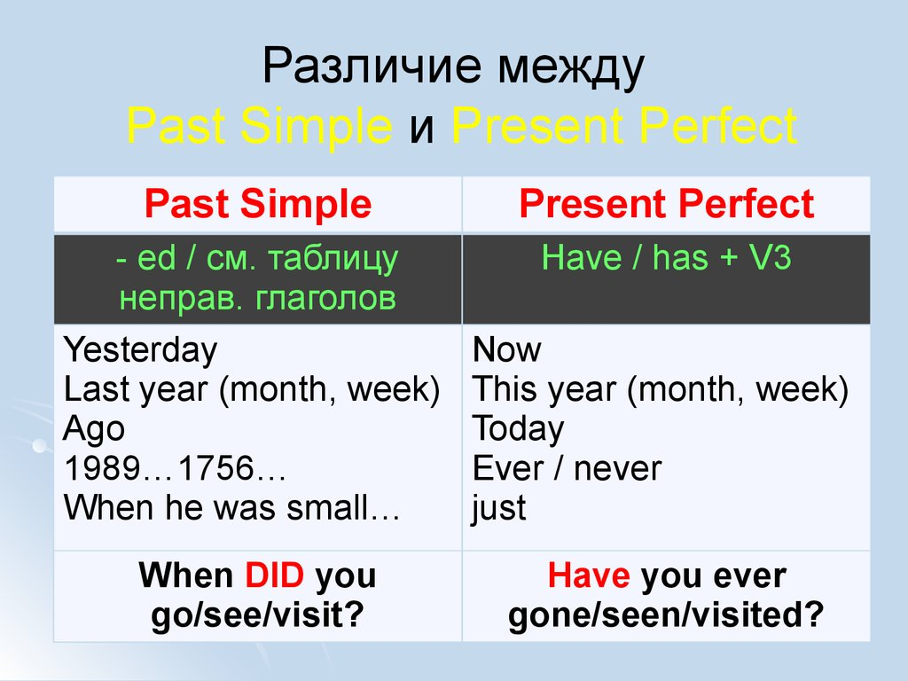 Отличие Present Perfect от Past Simple engblogru