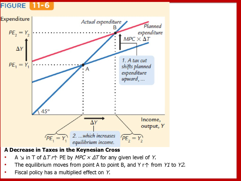Aggregate demand i building the islm model a decrease in taxes in the keynesian cross a in t of t r pe by mpc t for any given level of y the equilibrium moves from point a to point pooptronica