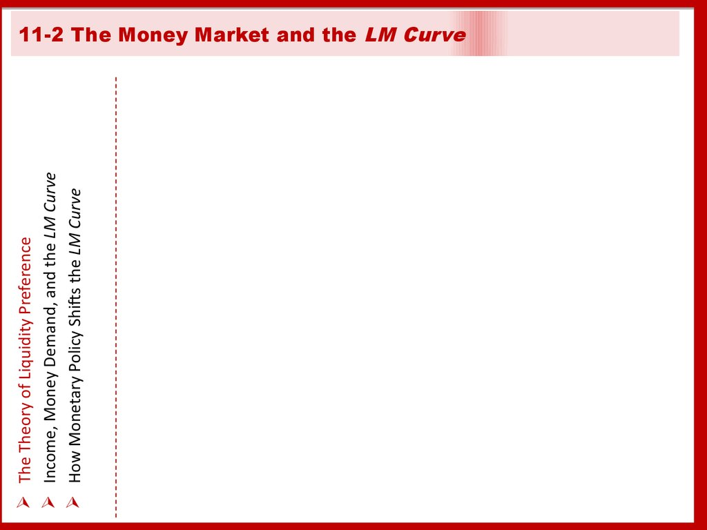 11-2 The Money Market and the LM Curve