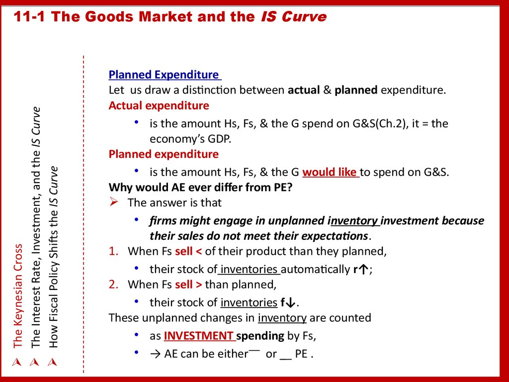 11-1 The Goods Market and the IS Curve