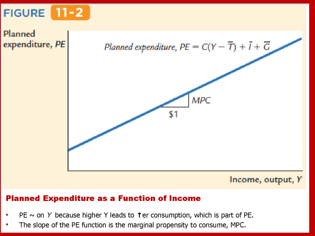 Planned Expenditure as a Function of Income