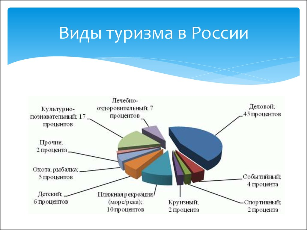 "the types of tourism in belarus State operator of medical tourism in the republic of belarus ""clinics of belarus"" is a unique project being implemented by belarusian medical academy of postgraduate education medical specialists having a significant experience in elaboration of new medical technologies for prevention, diagnostics and treatment of various diseases."