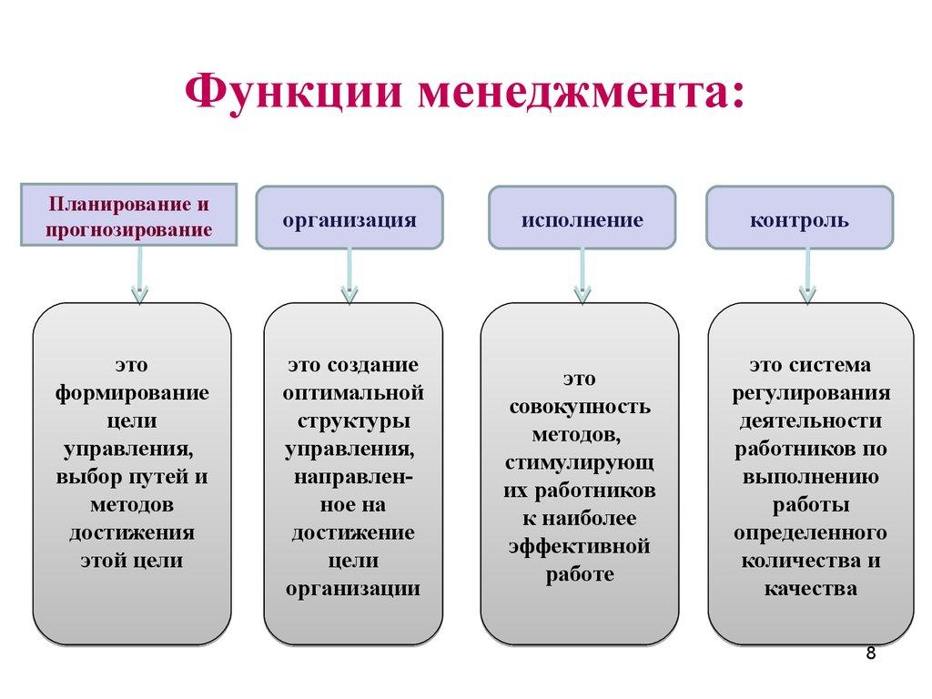функции управления, его характеристика в менеджменте шпаргалка