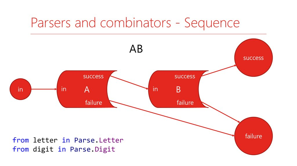 Parsers and combinators - Sequence