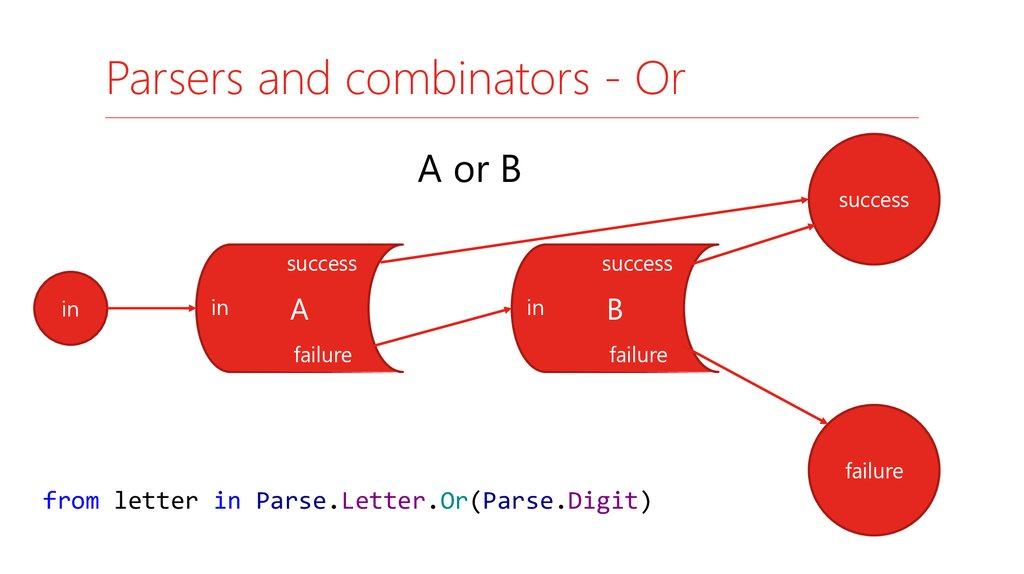 Parsers and combinators - Or