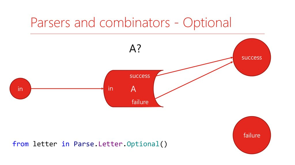 Parsers and combinators - Optional