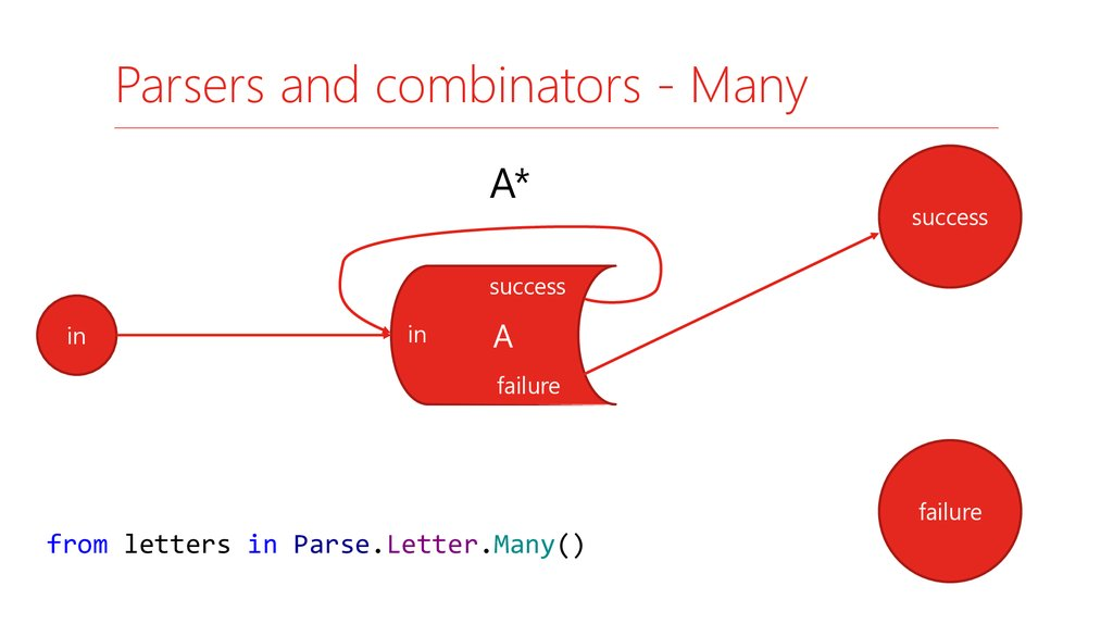 Parsers and combinators - Many