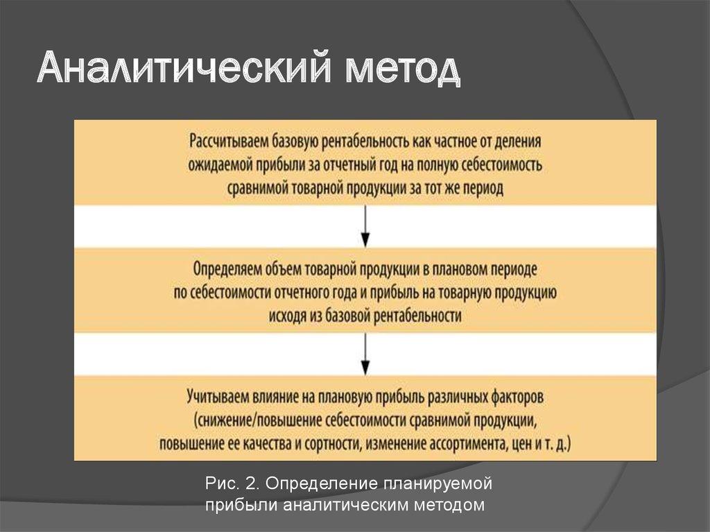 анализ финансовых результатов организации курсовая работа