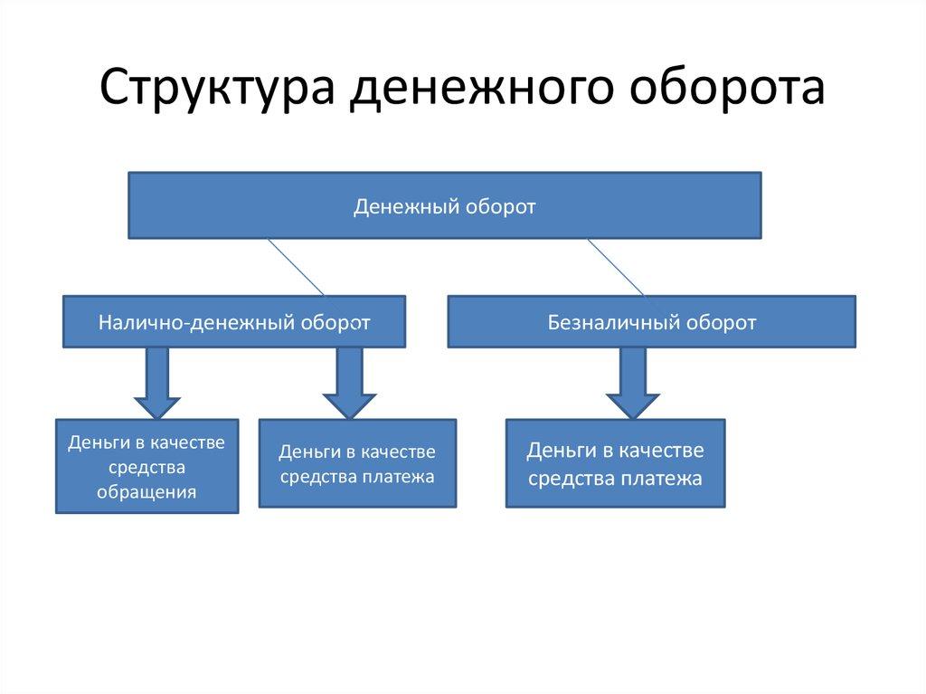 Его шпаргалка оборота и денежного источники, наличного анализа объект