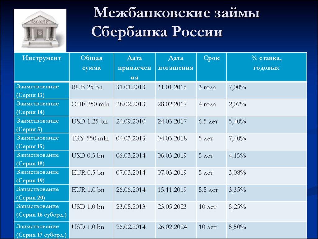 Средние процентные ставки и объемы межбанковских кредитов, вкладов (депозитов) в национальной валюте за 05.02.2020.