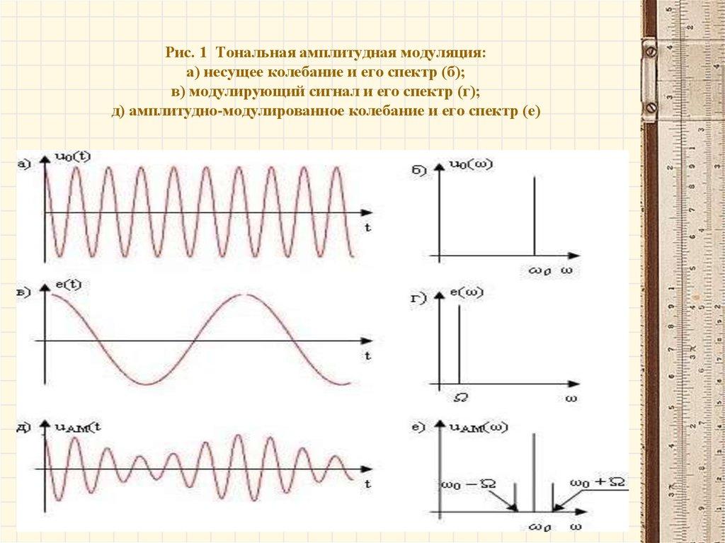Спектр сигнала частотной модуляции