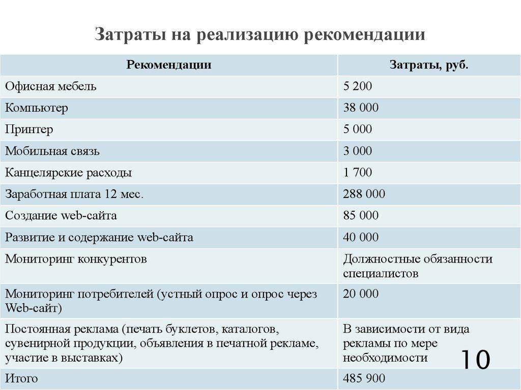 Создание сайта статья затрат сайт компании лукас