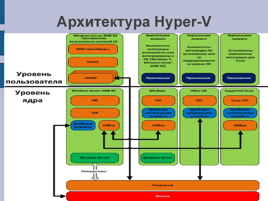 Hyper adapter v microsoft network driver vmbus