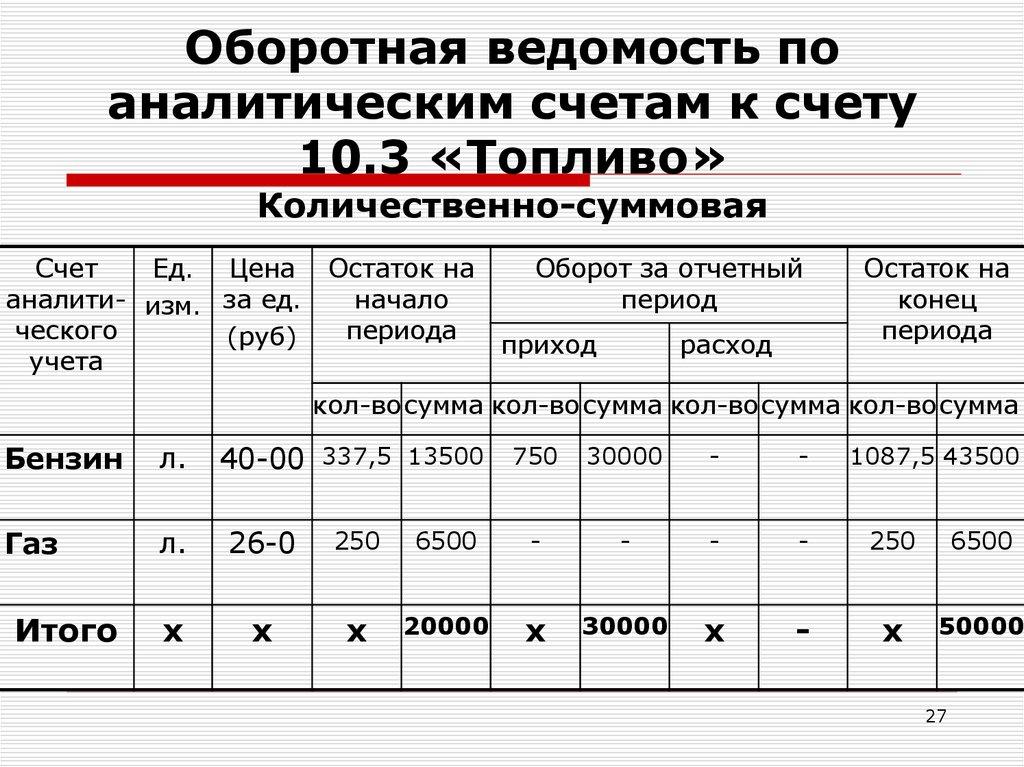 аналитическим по счетам шпаргалка ведомости оборотные