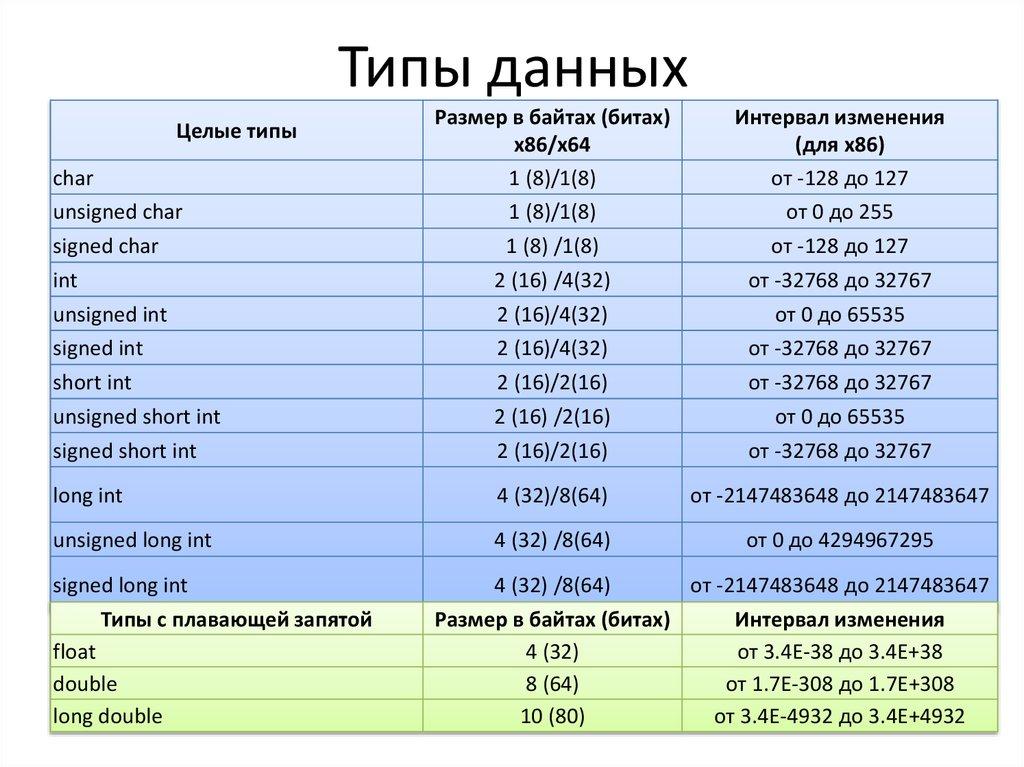 таблица размера фотографии и объема данных старой