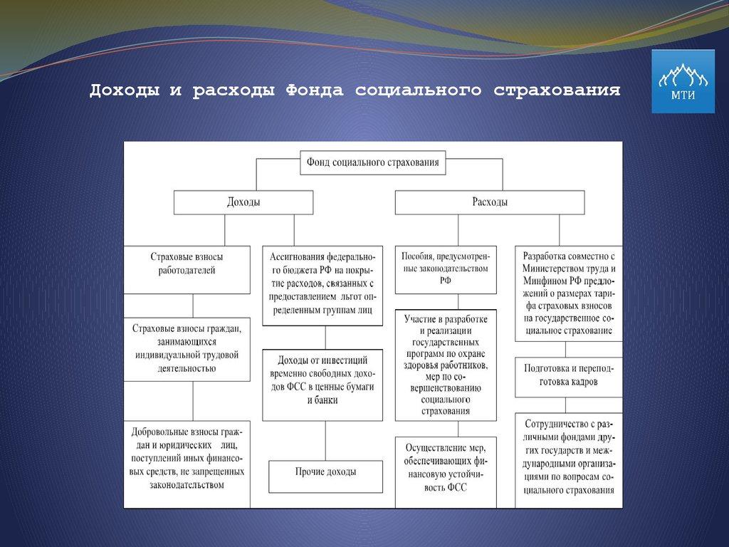 Фонды добровольного страхования вкладов