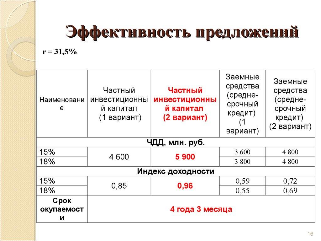 Дипломная работа Разработка и реализация инвестиционного проекта   Эффективность предложений