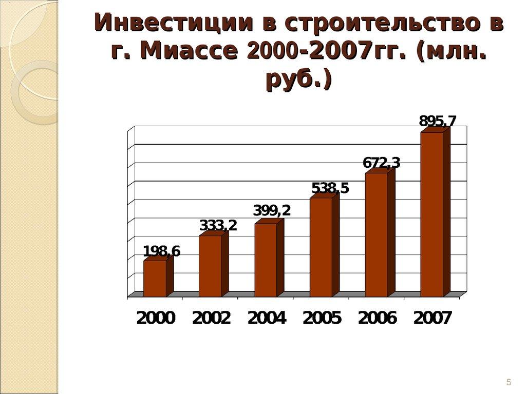 Дипломная работа Разработка и реализация инвестиционного проекта   инвестиционных проектов Инвестиции в строительство в г Миассе 2000 2007гг млн руб