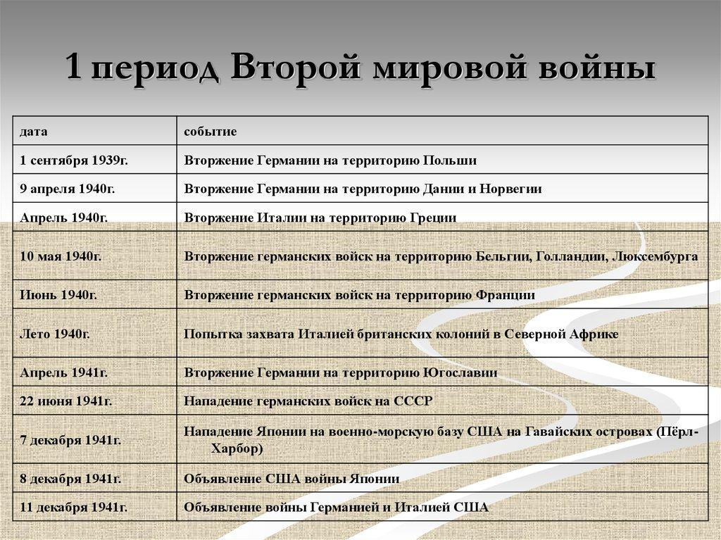 класс таблица войне по 9 мировой 2