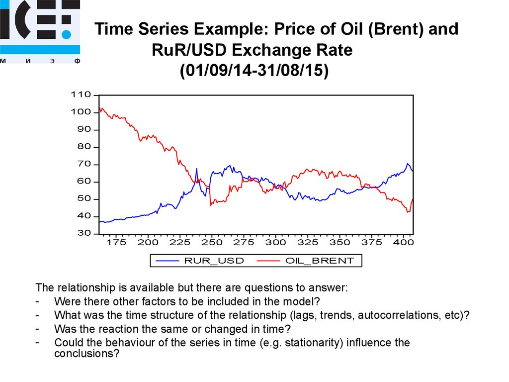 Time Series Example: Price of Oil (Brent) and RuR/USD Exchange Rate (01/09/14-31/08/15)