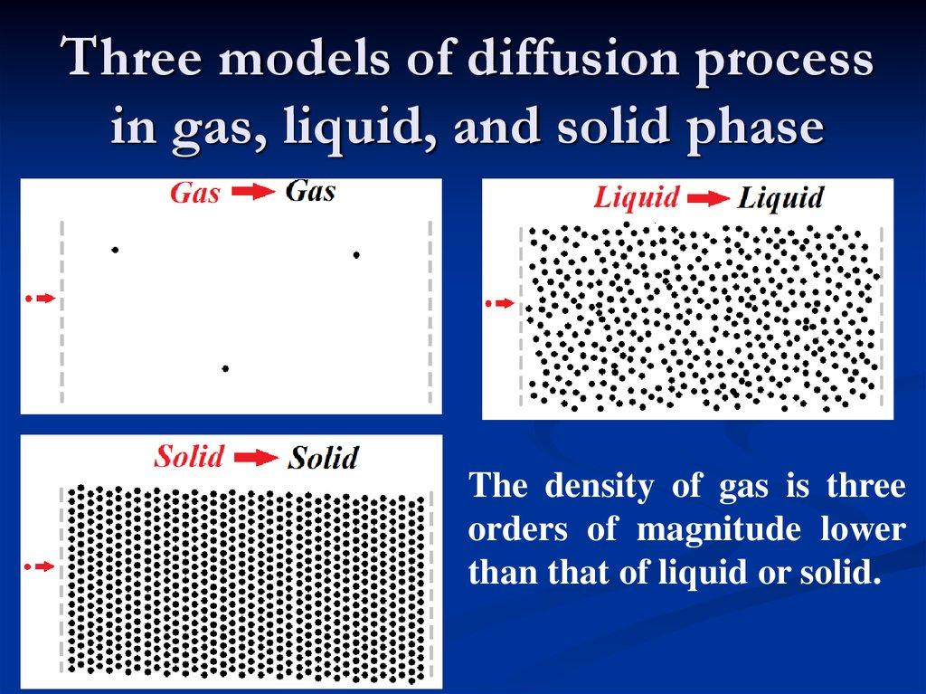 molecular diffusion (2016) frap to characterize molecular diffusion and interaction in various  membrane environments plos one 11(7): e0158457.