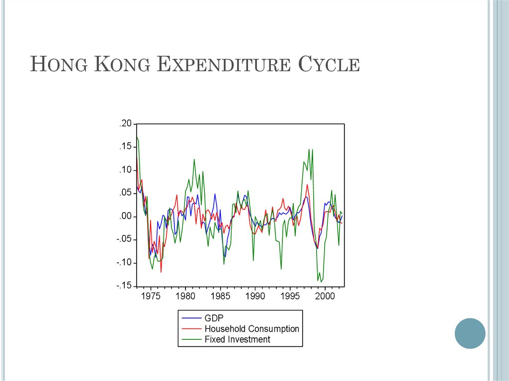 Hong Kong Expenditure Cycle