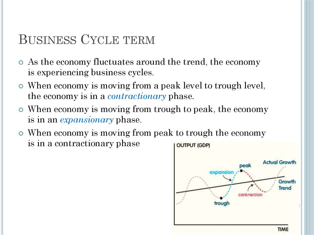 Business Cycle term