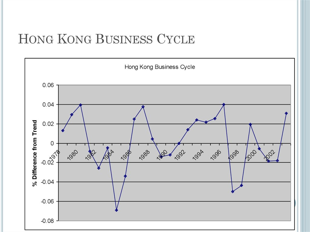 Hong Kong Business Cycle