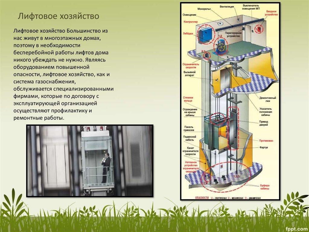 Поздравление лифтового хозяйства