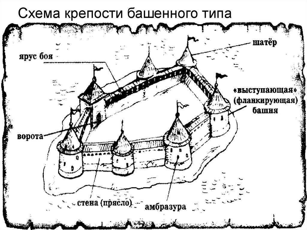 собой рассмотрите рисунок схему средневекового города составьте его описание по иллюстрации например, хвосты