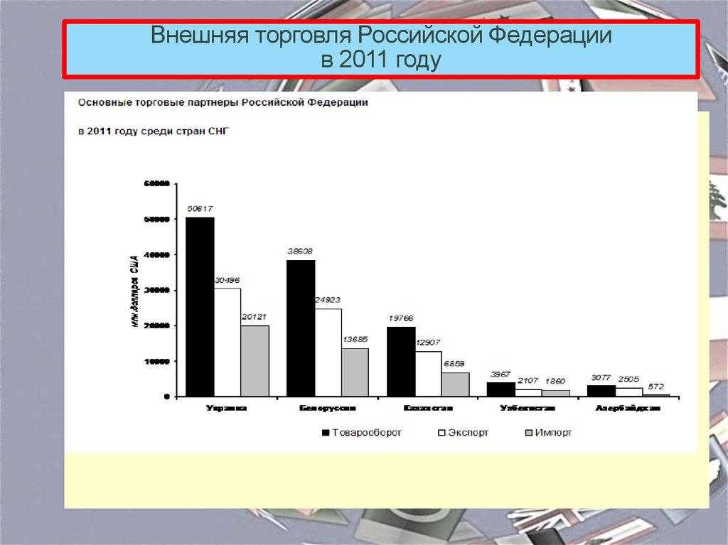 внешняя торговля россии в 2011 году любви кинофильма