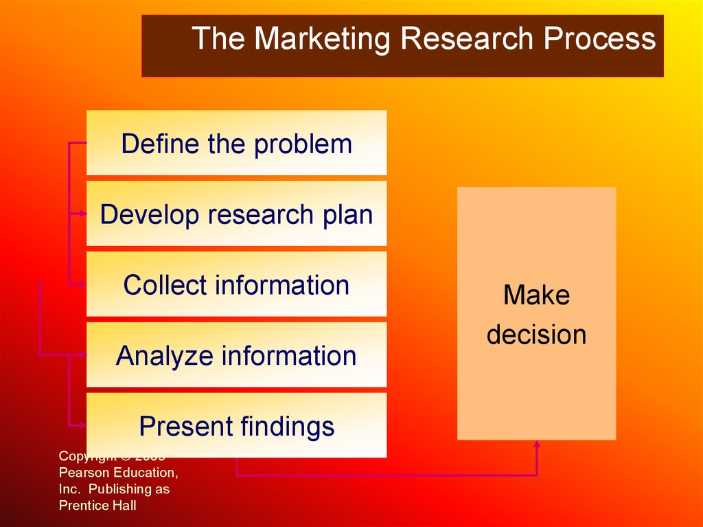 market research process - 1024×767