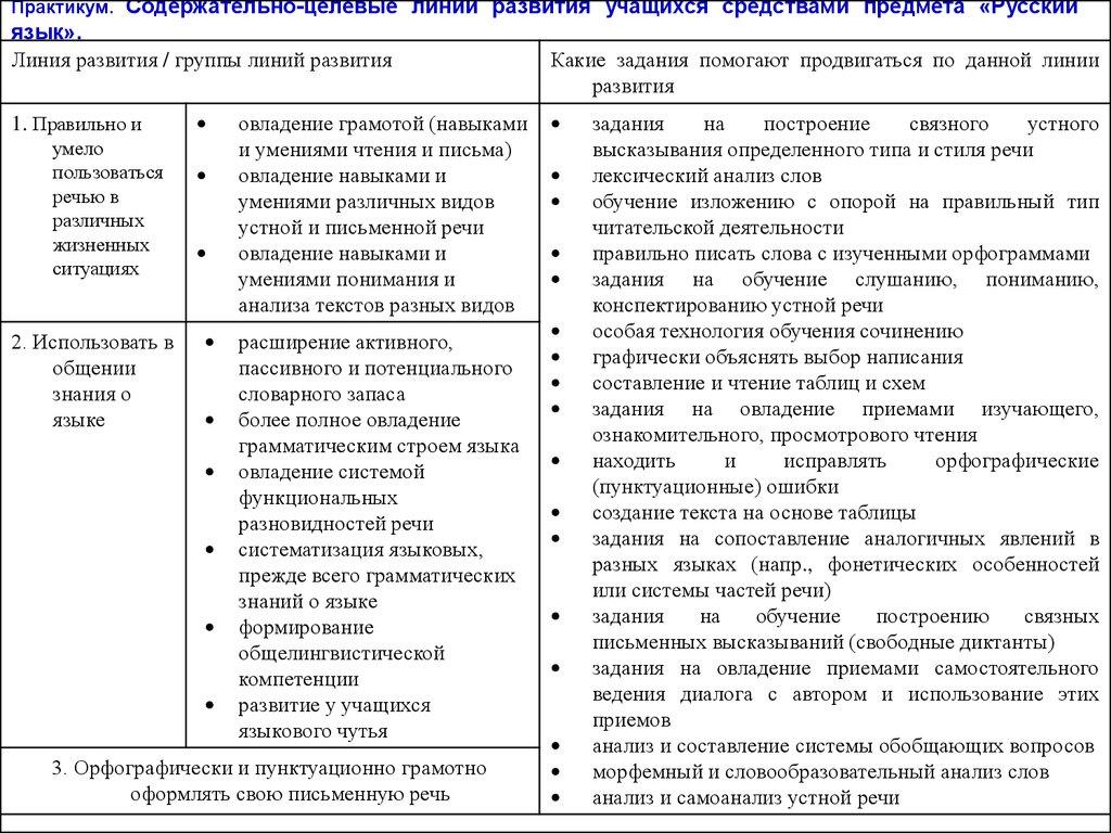 Схема развития русского языка фото 124