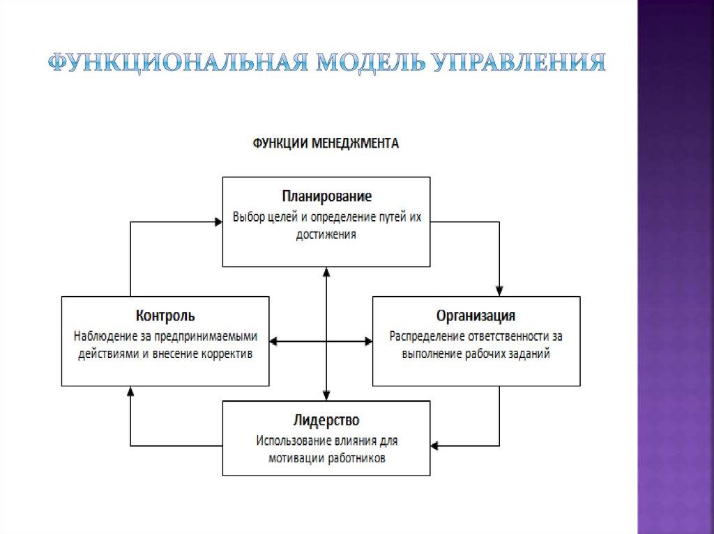 Девушка модель проектирования работы в менеджменте работа в белово